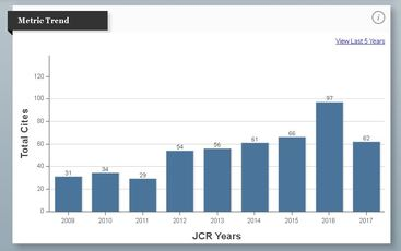 Total Cites JCR 2017 low